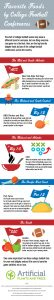 Favorite Foods by College Football Conferences (Infographic)
